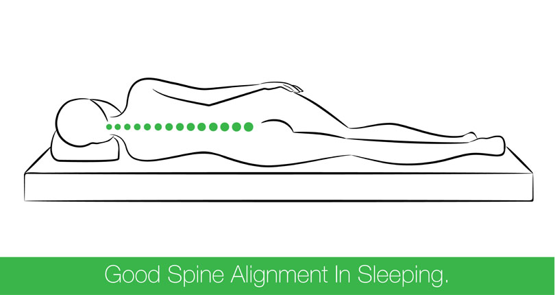Abnormal Curves in the Spine